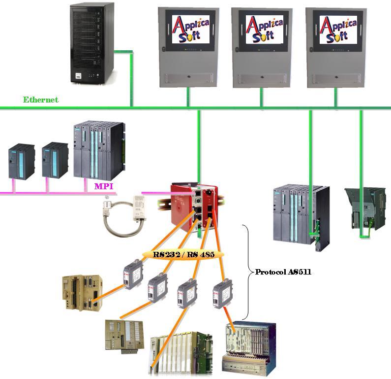 NOS COMPETENCES-RUBRIQUE RESEAUX-Exemple de synoptique d une application permettant de recuperation des donnees d une ligne de production
